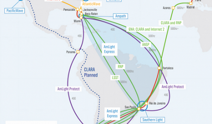 100 Gbps international connections between Brazil and the